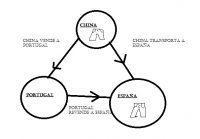 Operaciones Triangulares ¿Qué son y cómo funcionan?